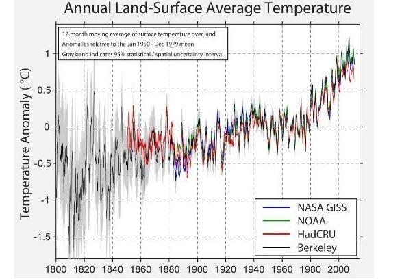climate-BEST-temperature-comparison.jpg