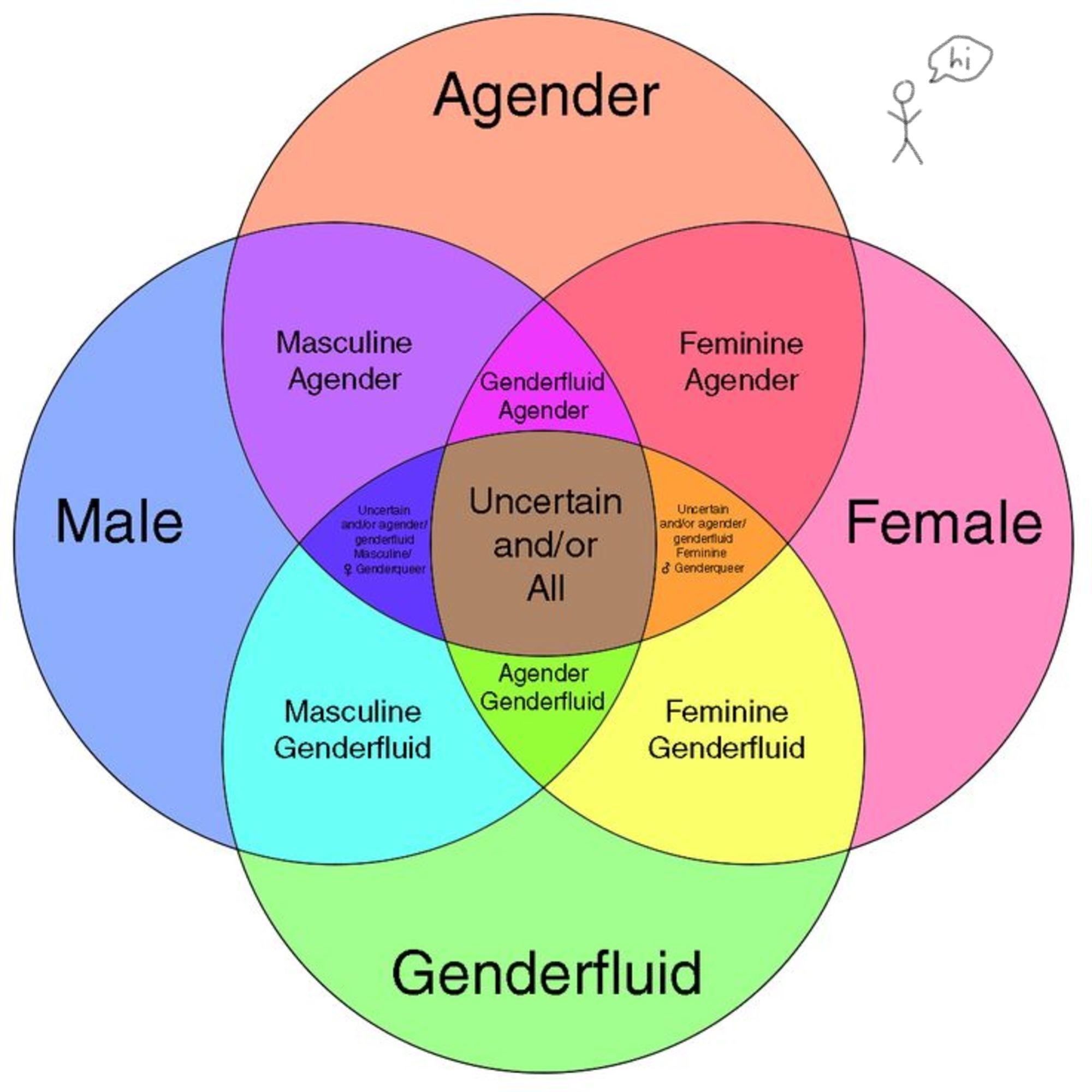 Sexual orientation definition apathy