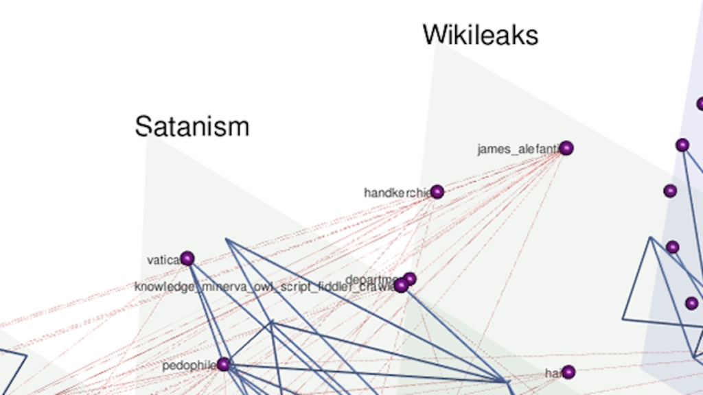 "Detail of a diagram from the UCLA study. From an area labeled ""Wikileaks,"" starting from points labeled ""james_alefanti"" and ""handkerchief,"" lines radiate toward an area labeled ""Satanism."""